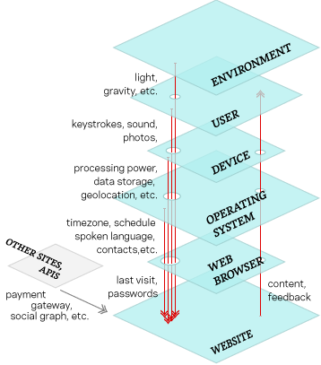 A diagram of the different layers of a user experience and the flow of data between these layers.